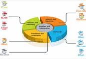 Собеседование на английском языке: обсуждение вопросов связанных с программным обеспечением и техникой (Software and Technical Questions During an Interview)
